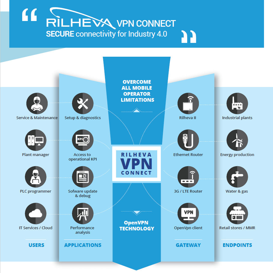 Rilheva Vpn Connect