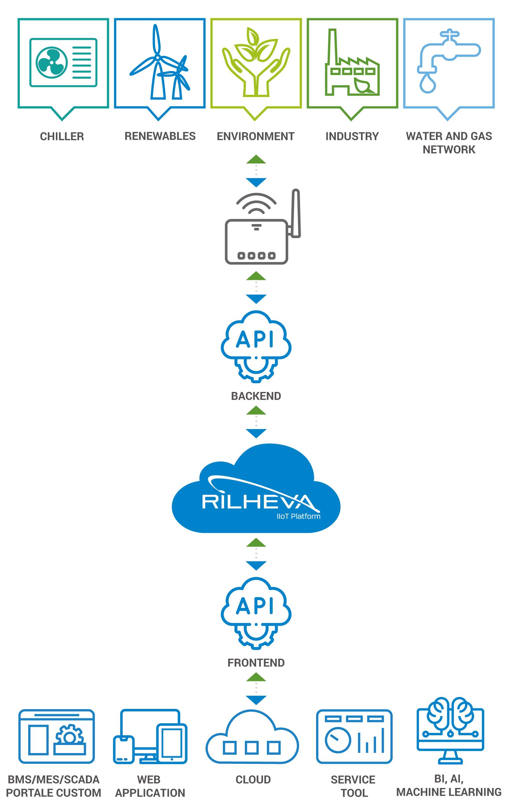Rilheva API