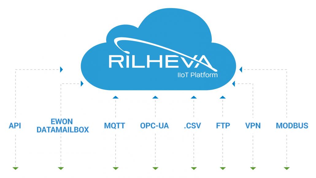 Rilheva protocols